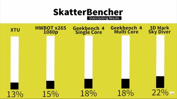SkatterBencher #6: 5 2GHz AIO Core i7 7700K, AVX Offset
