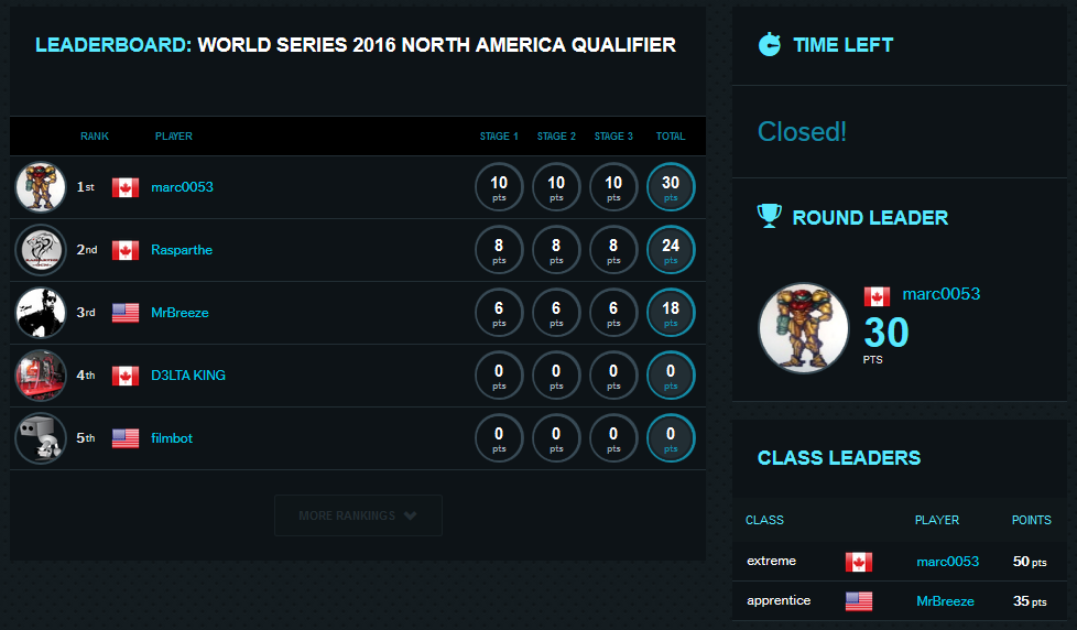 World Series NA Extreme Qualifying Table