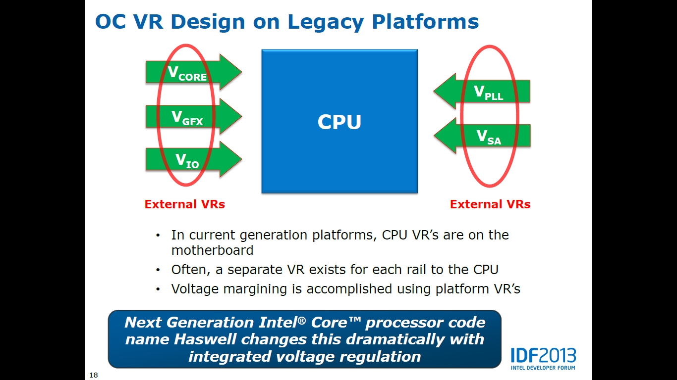 Intel Haswell Overclocking Fully Disclosed - Theory For Core