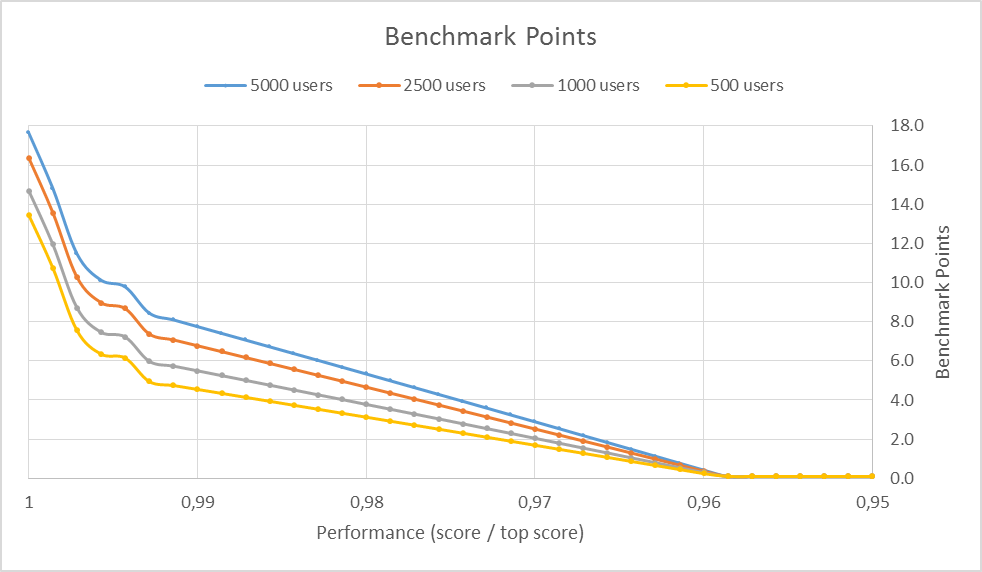 R7 Theory: Benchmark Points