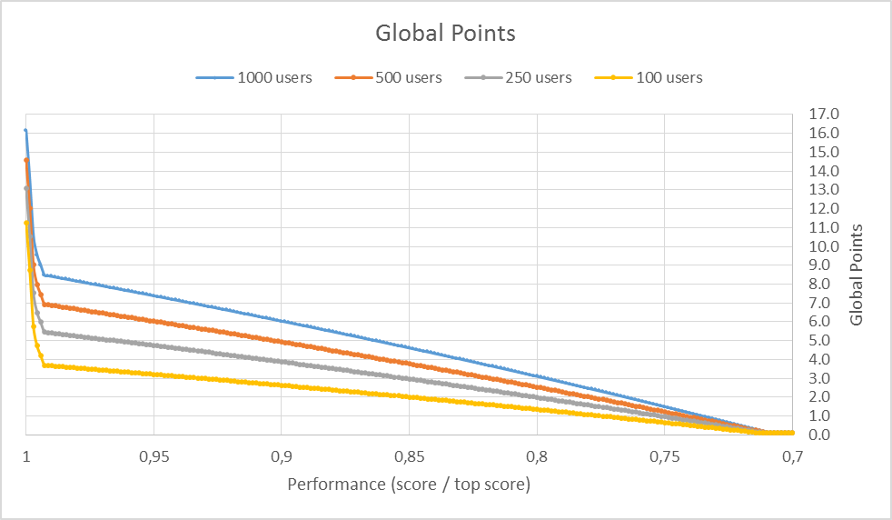 R7 Theory: Global Points