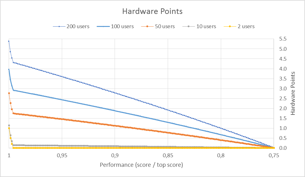R7 Theory: Hardware Points