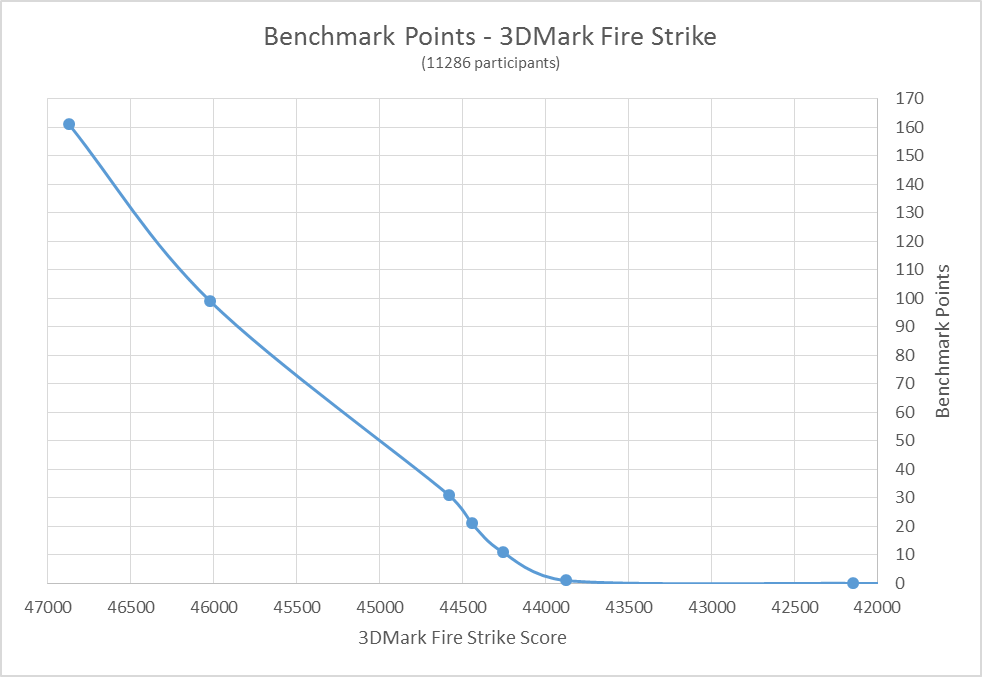 R7 Real-World: Benchmark Points